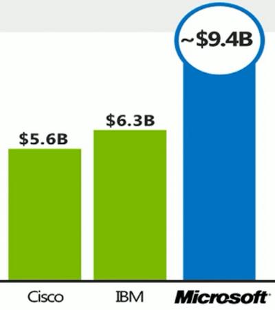 В 2009 году доходы на рынке решений для совместной работы составили 7,6 млрд $