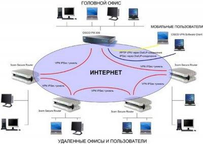 Cisco выведет на рынок безопасные системы для сетей без границ