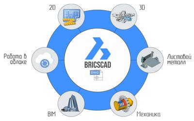 BricsCAD - единая платформа для 2D черчения и 3D моделирования